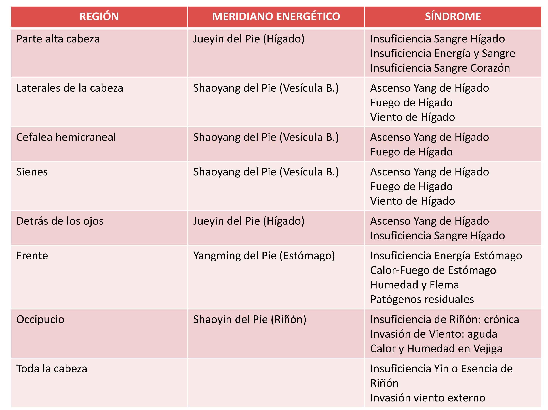 Cefaleas y Medicina China - Beatriz Barrientos